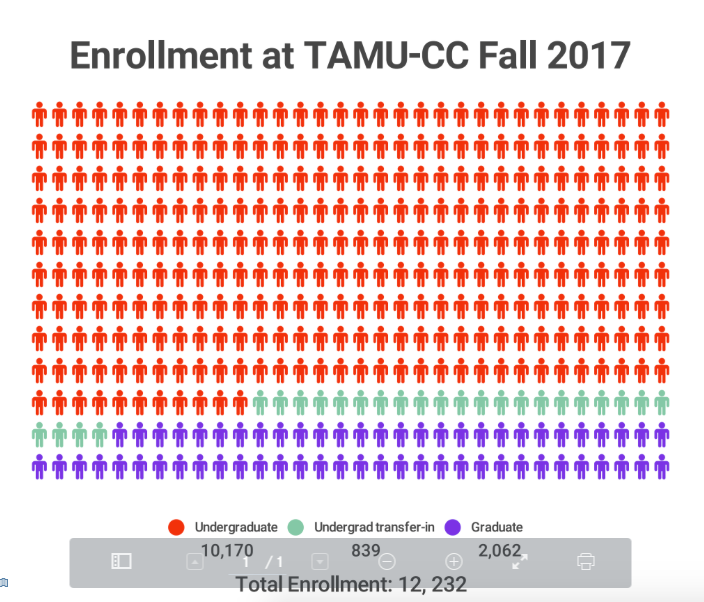 TAMU-CC ranked 3rd in country for application spike