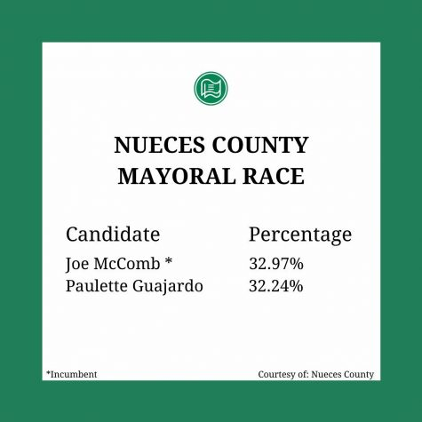 The mayoral race has lead to a runoff, where the individual who gets a majority vote will win