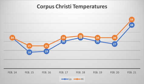 Corpus Christi and Texas as a whole faced unusually low temperatures throughout the winter storm
